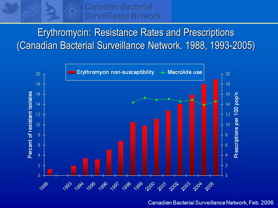 Erythromycin: Resistance Rates and Prescriptions (Canadian Bacterial Surveillance Network.