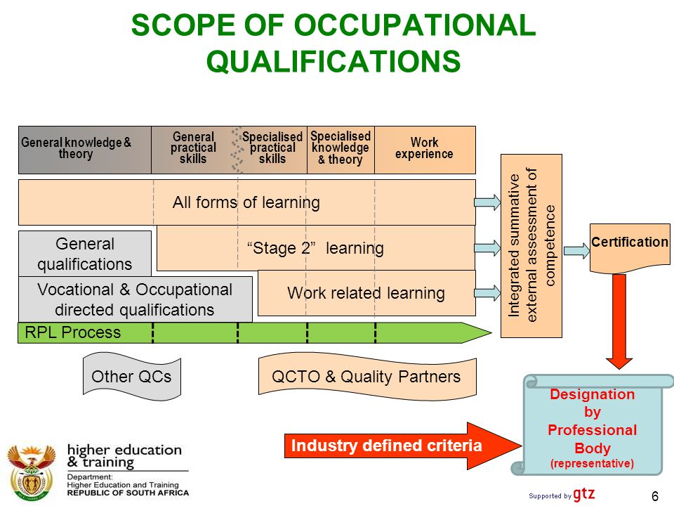 6 SCOPE OF OCCUPATIONAL QUALIFICATIONS General knowledge & theory Specialised practical skills General practical skills Specialised knowledge & theory Other QCsQCTO & Quality Partners All forms of learning General qualifications Stage 2 learning Work related learning Vocational & Occupational directed qualifications Work experience Integrated summative external assessment of competence Certification Designation by Professional Body (representative) Industry defined criteria RPL Process