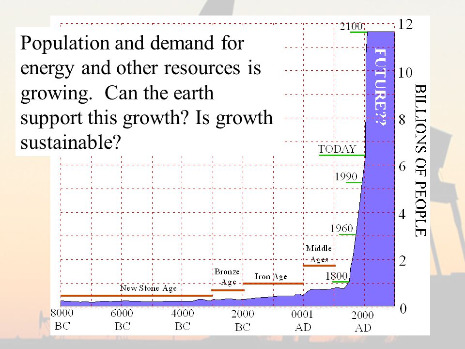 www.popin.org/pop1998/4.htm Population and demand for energy and other resources is growing.