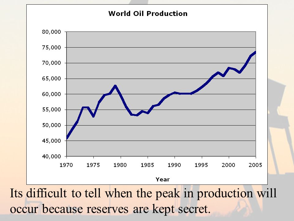 Its difficult to tell when the peak in production will occur because reserves are kept secret.