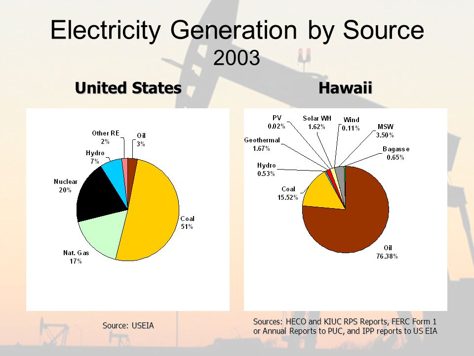 Electricity Generation by Source 2003 United States Hawaii Sources: HECO and KIUC RPS Reports, FERC Form 1 or Annual Reports to PUC, and IPP reports to US EIA Source: USEIA