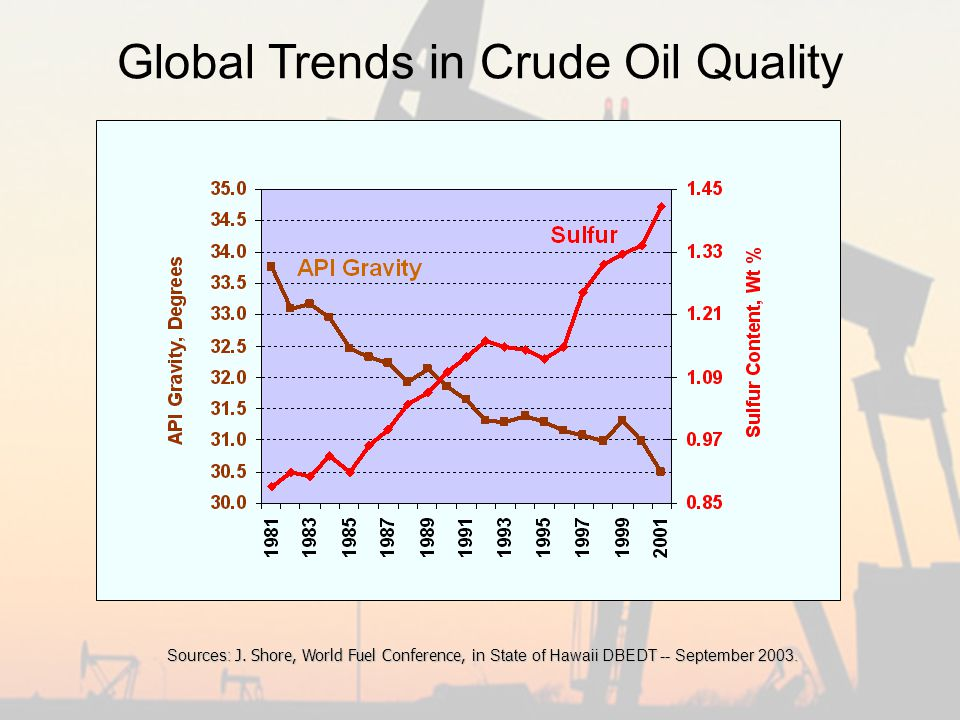 Global Trends in Crude Oil Quality Sources: J.