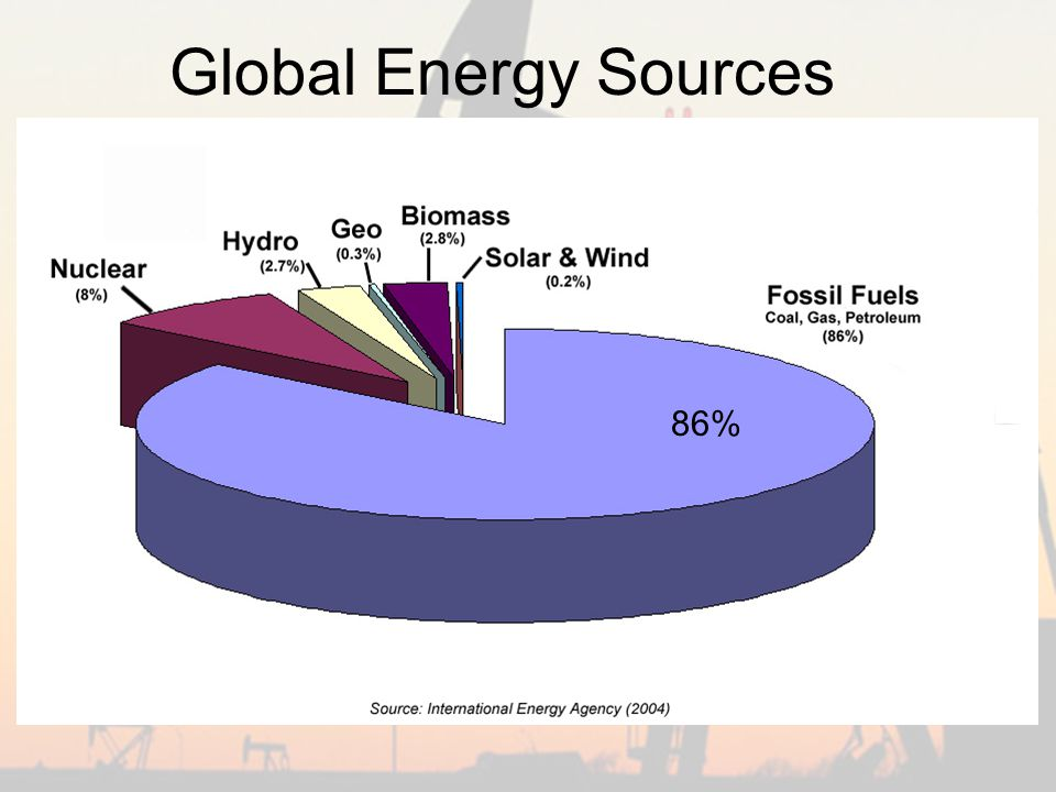 Global Energy Sources 86%
