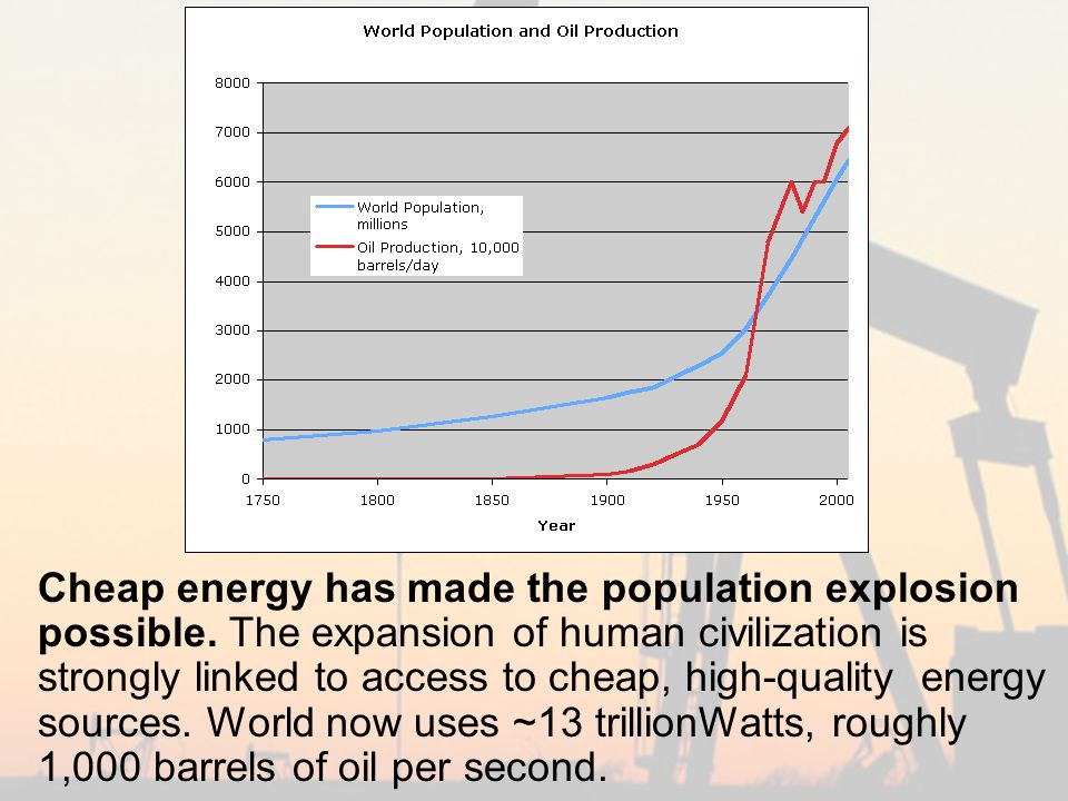 Cheap energy has made the population explosion possible.