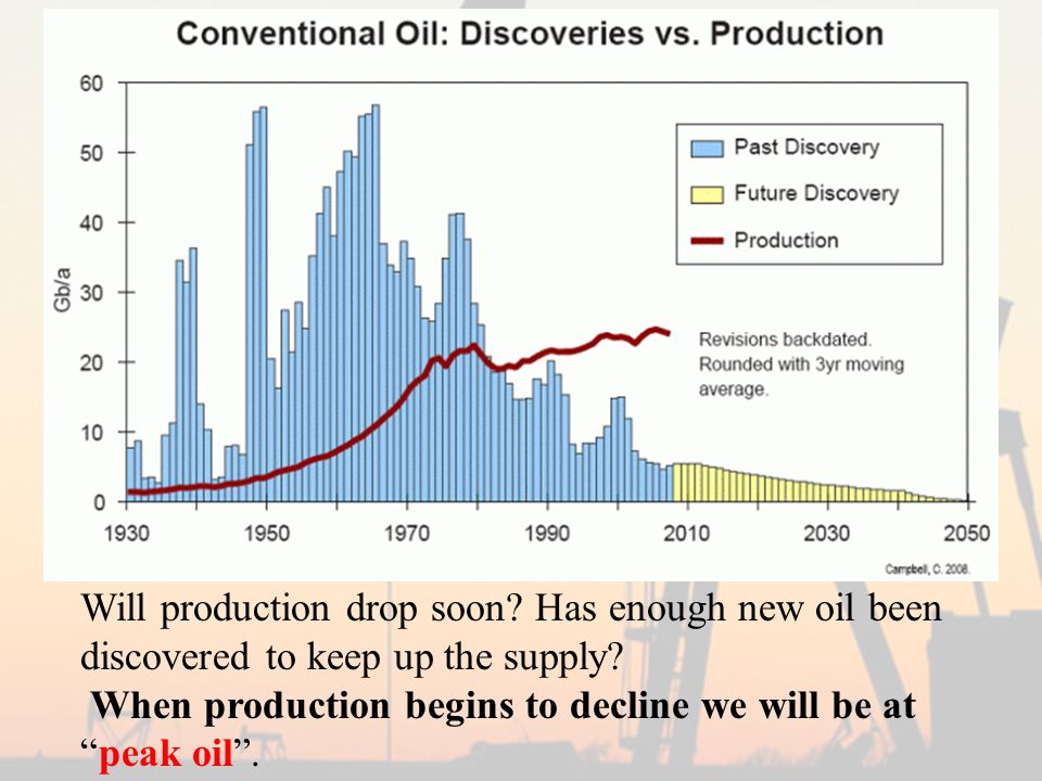 Will production drop soon. Has enough new oil been discovered to keep up the supply.