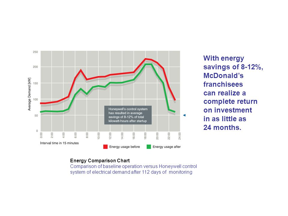 Energy Comparison Chart Comparison of baseline operation versus Honeywell control system of electrical demand after 112 days of monitoring With energy savings of 8-12%, McDonald's franchisees can realize a complete return on investment in as little as 24 months.