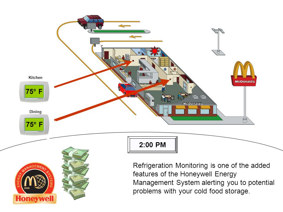 Energy Meter Kitchen Dining 2:00 PM 75° F Refrigeration Monitoring is one of the added features of the Honeywell Energy Management System alerting you to potential problems with your cold food storage.