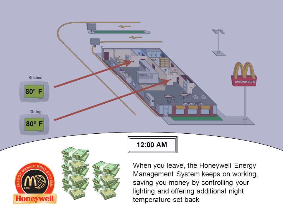Kitchen Dining 12:00 AM 80° F When you leave, the Honeywell Energy Management System keeps on working, saving you money by controlling your lighting and offering additional night temperature set back
