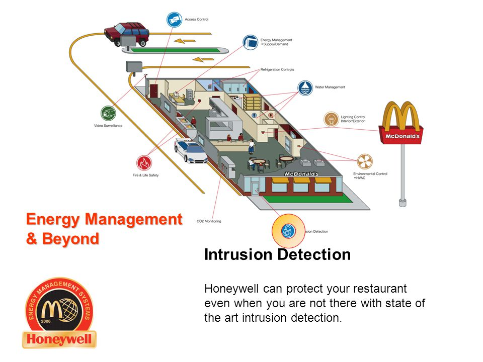 Energy Meter Kitchen Dining Honeywell Energy Management Systems Quality, reliability, peace of mind 73° F 85° F