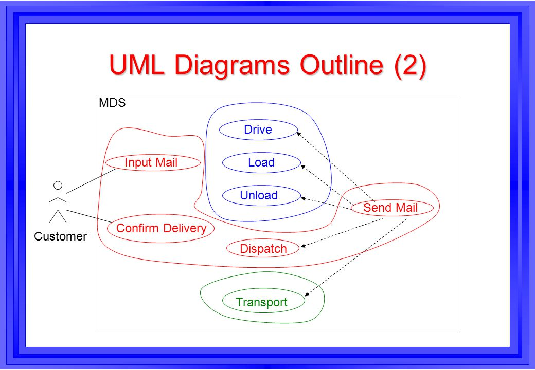 UML Diagrams Outline (2) Drive Unload Transport Dispatch Confirm Delivery Input Mail Send Mail Load Customer MDS