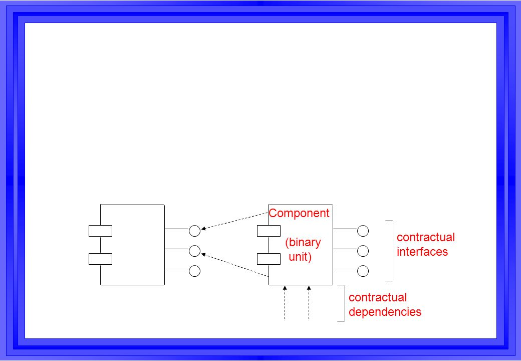 Components (3) A system built up from components –is more robust –is more flexible (alleviates evolution) –has a shorter development time / process The foremost advantage: reuse of software