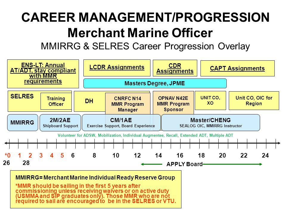 SELRES CAREER MANAGEMENT/PROGRESSION Merchant Marine Officer MMIRRG & SELRES Career Progression Overlay DH UNIT CO, XO Unit CO, OIC for Region MMIRRG