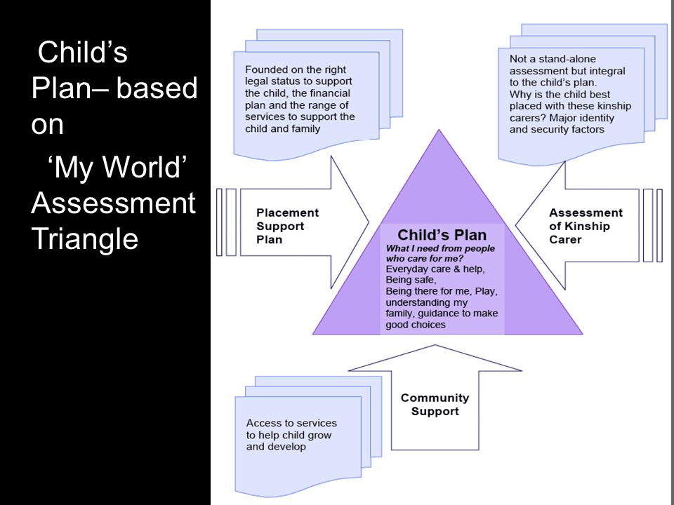 Child's Plan– based on 'My World' Assessment Triangle