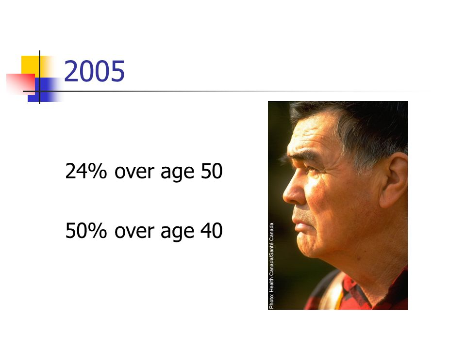 2005 24% over age 50 50% over age 40