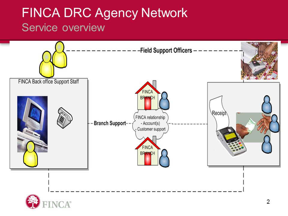 FINCA DRC Agency Network Service overview 2