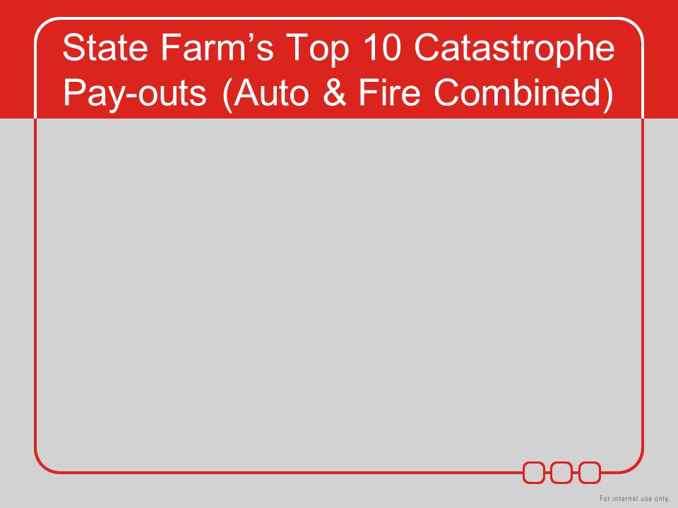 State Farm's Top 10 Catastrophe Pay-outs (Auto & Fire Combined)