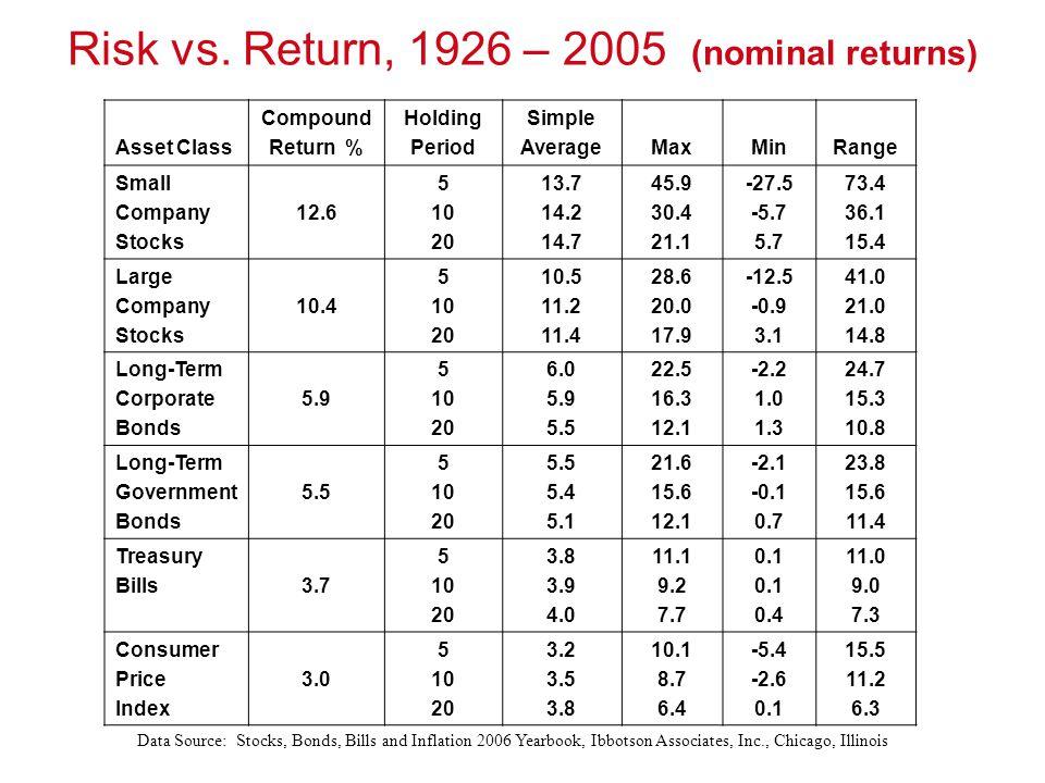 Risk vs. Return, 1926 – 2005 (nominal returns) Asset Class Compound Return % Holding Period Simple AverageMaxMinRange Small Company Stocks 12.6 5 10 2