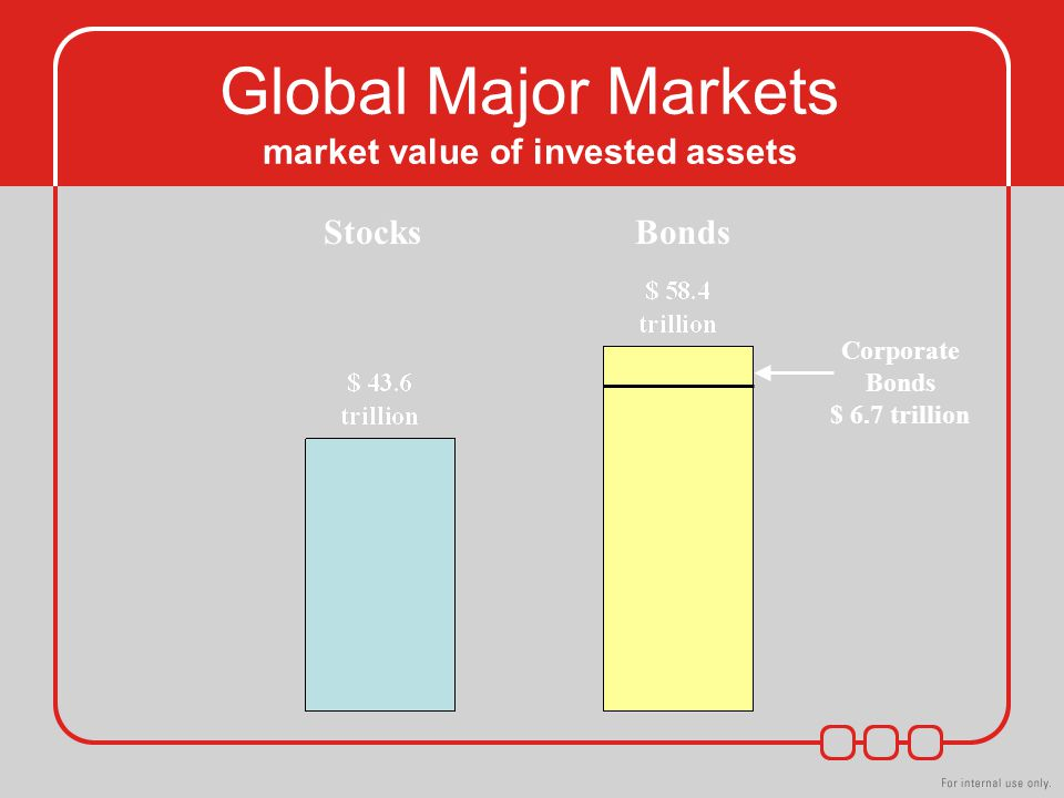 Global Major Markets market value of invested assets StocksBonds Corporate Bonds $ 6.7 trillion