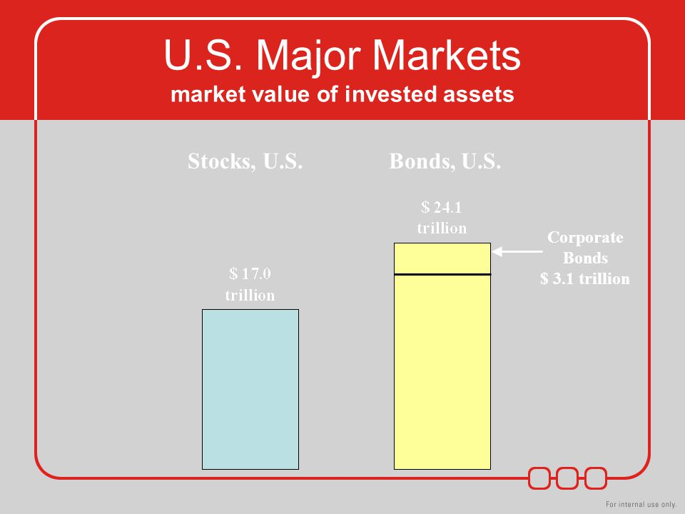 Stocks, U.S.Bonds, U.S. Corporate Bonds $ 3.1 trillion U.S.