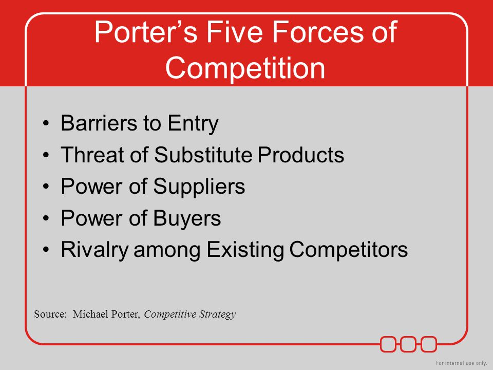 Porter's Five Forces of Competition Barriers to Entry Threat of Substitute Products Power of Suppliers Power of Buyers Rivalry among Existing Competitors Source: Michael Porter, Competitive Strategy