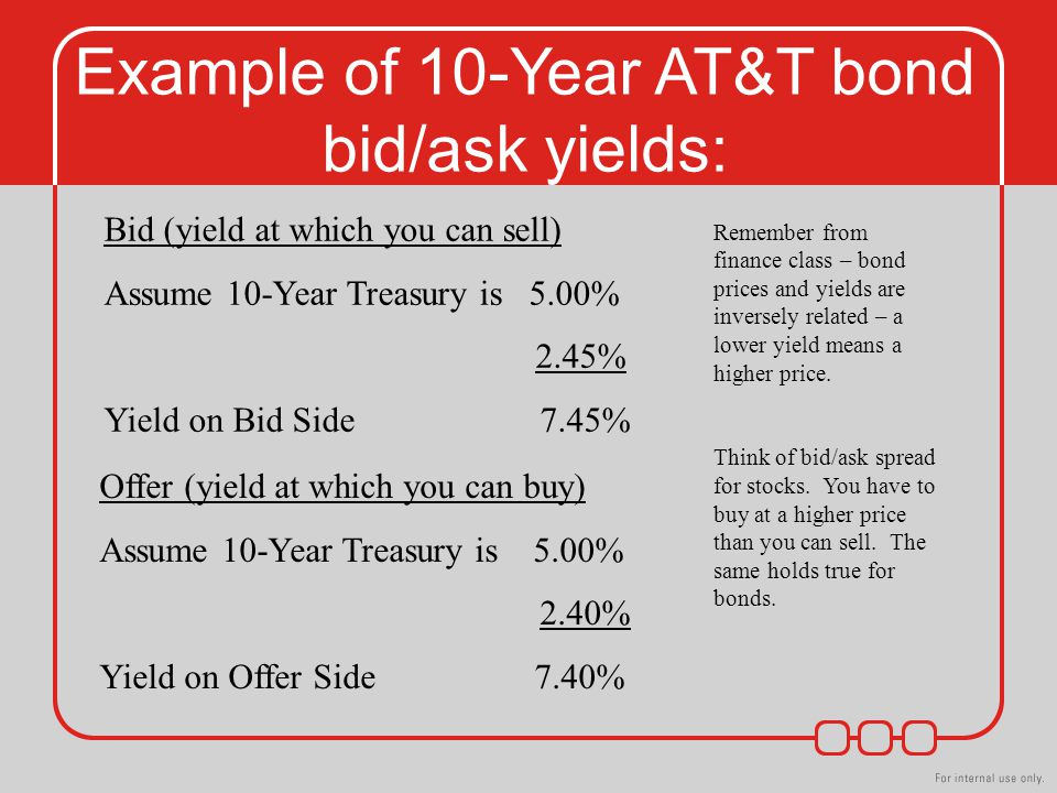 Example of 10-Year AT&T bond bid/ask yields: Bid (yield at which you can sell) Assume 10-Year Treasury is 5.00% 2.45% Yield on Bid Side 7.45% Offer (yield at which you can buy) Assume 10-Year Treasury is 5.00% 2.40% Yield on Offer Side 7.40% Remember from finance class – bond prices and yields are inversely related – a lower yield means a higher price.