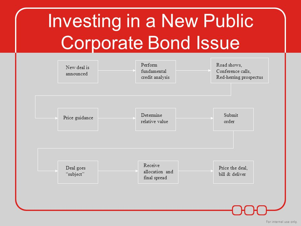 Investing in a New Public Corporate Bond Issue New deal is announced Perform fundamental credit analysis Road shows, Conference calls, Red-herring prospectus Price guidance Determine relative value Submit order Deal goes subject Receive allocation and final spread Price the deal, bill & deliver