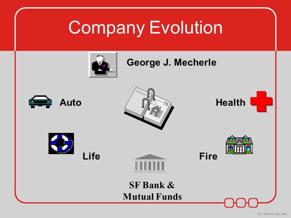 Company Evolution George J. Mecherle Auto Health Life Fire SF Bank & Mutual Funds