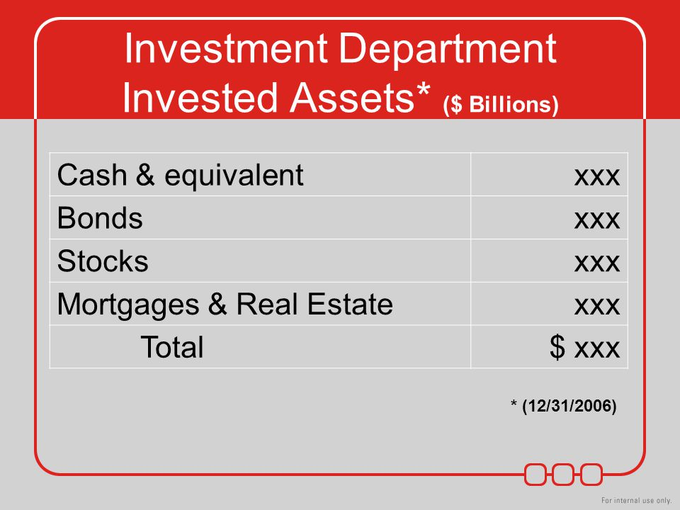 Investment Department Invested Assets* ($ Billions) Cash & equivalentxxx Bondsxxx Stocksxxx Mortgages & Real Estatexxx Total$ xxx * (12/31/2006)