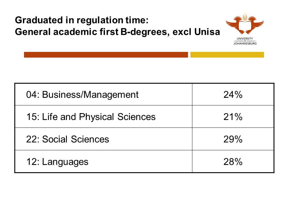 Graduated in regulation time: General academic first B-degrees, excl Unisa 04: Business/Management24%24% 15: Life and Physical Sciences21%21% 22: Social Sciences29% 12: Languages28%