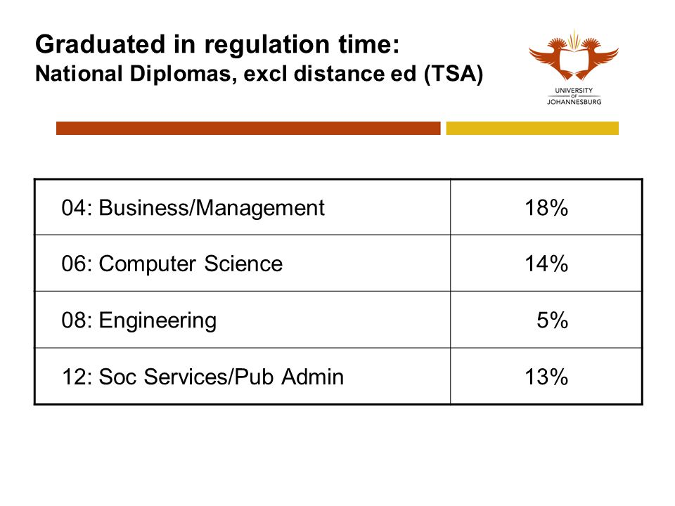Graduated in regulation time: National Diplomas, excl distance ed (TSA) 04: Business/Management18% 06: Computer Science14% 08: Engineering 5% 12: Soc Services/Pub Admin13%