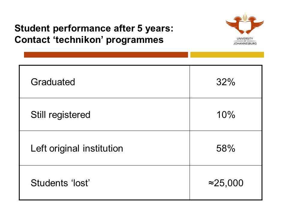 Student performance after 5 years: Contact 'technikon' programmes Graduated32% Still registered10% Left original institution58% Students 'lost'≈25,000