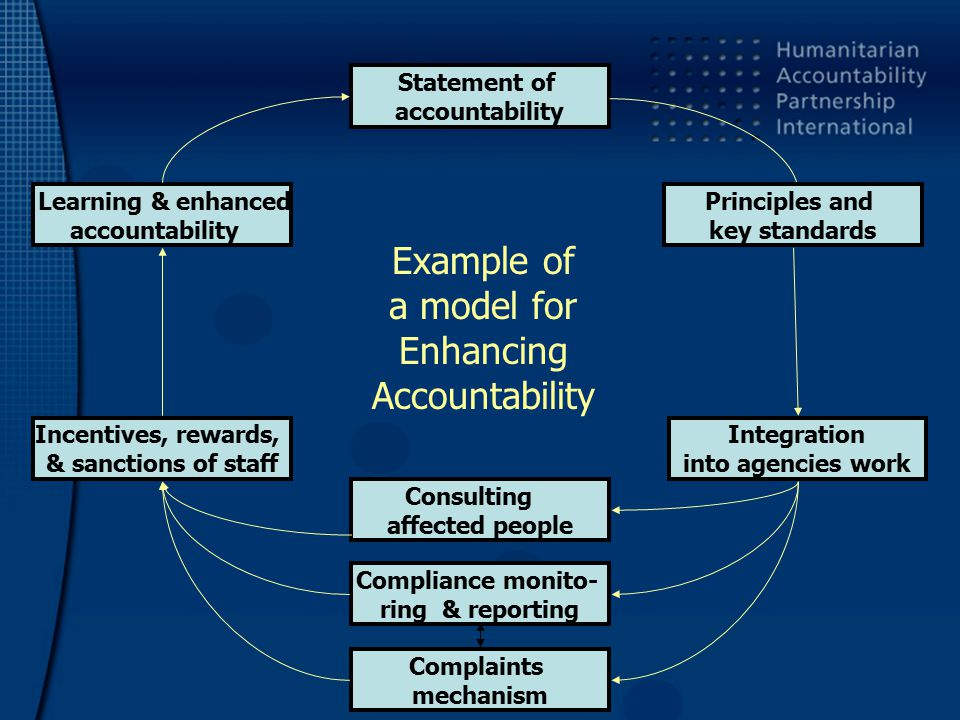 Statement of accountability Principles and key standards Compliance monito- ring & reporting Integration into agencies work Learning & enhanced accountability Incentives, rewards, & sanctions of staff Complaints mechanism Consulting affected people Example of a model for Enhancing Accountability