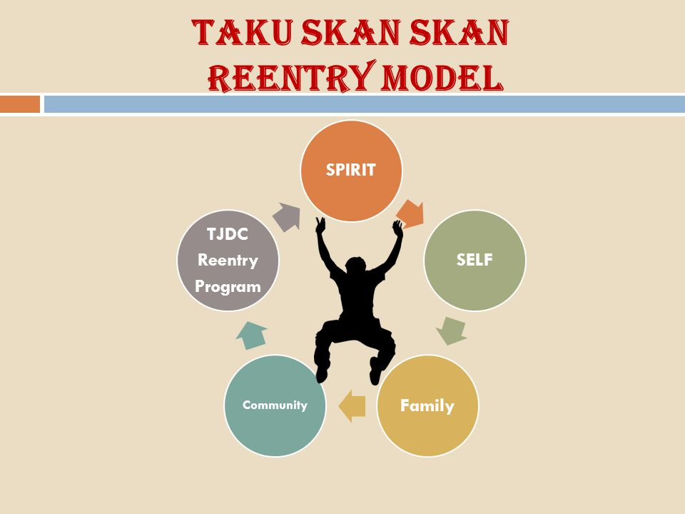 TaKu Skan Skan Reentry Model SPIRITSELFFamily Community TJDC Reentry Program
