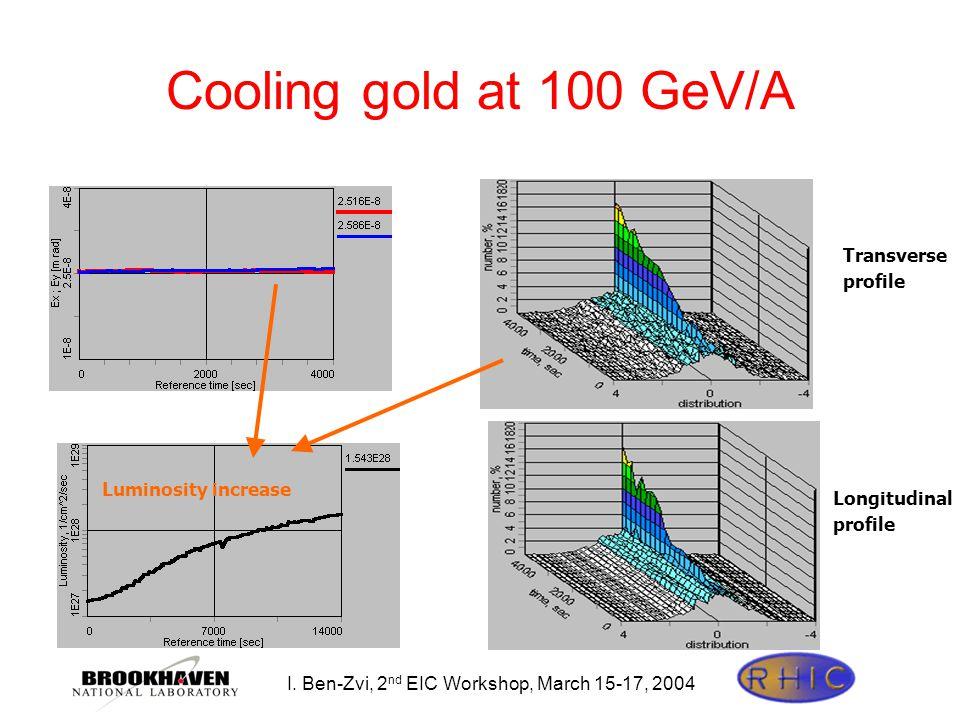I. Ben-Zvi, 2 nd EIC Workshop, March 15-17, 2004 Cooling gold at 100 GeV/A Transverse profile Longitudinal profile Luminosity increase