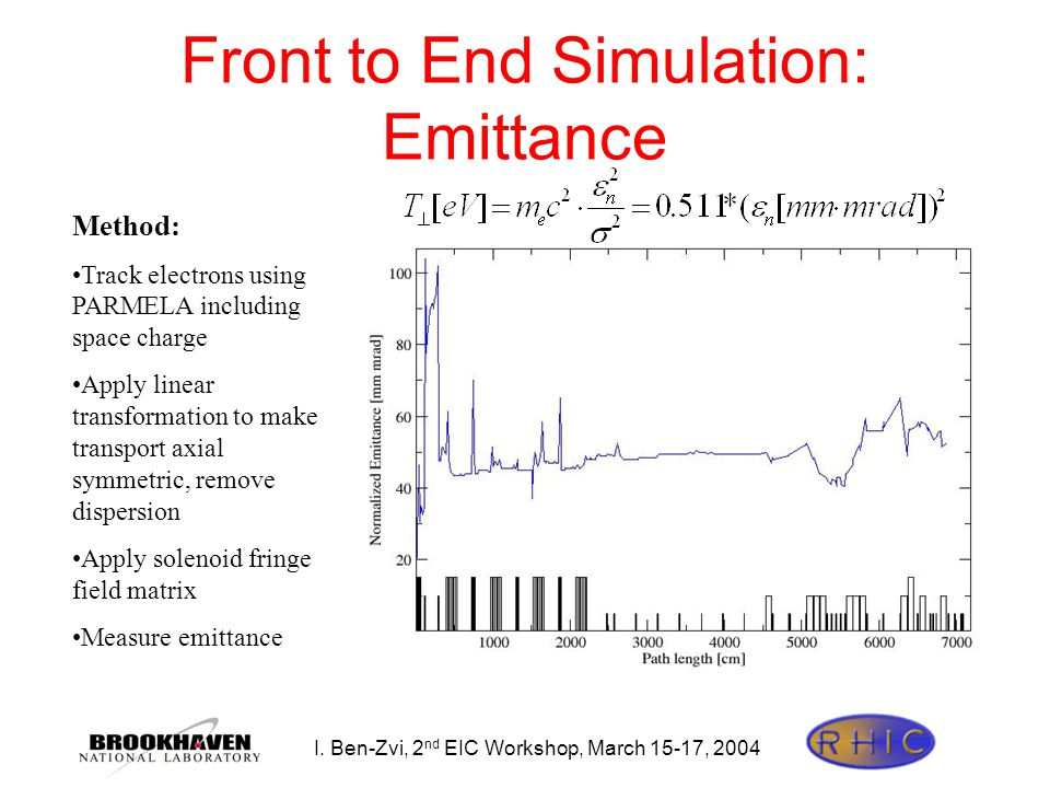 I. Ben-Zvi, 2 nd EIC Workshop, March 15-17, 2004 Front to End Simulation: Emittance Method: Track electrons using PARMELA including space charge Apply