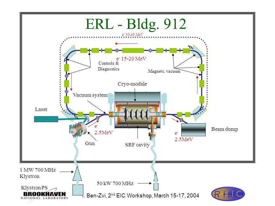 I. Ben-Zvi, 2 nd EIC Workshop, March 15-17, 2004 Cryo-module e - 15-20 MeV e - 30-40 MeV 1 MW 700 MHz Klystron Klystron PS Gun e - 2.5MeV e - 2.5MeV B