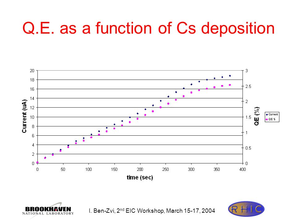 I. Ben-Zvi, 2 nd EIC Workshop, March 15-17, 2004 Q.E. as a function of Cs deposition