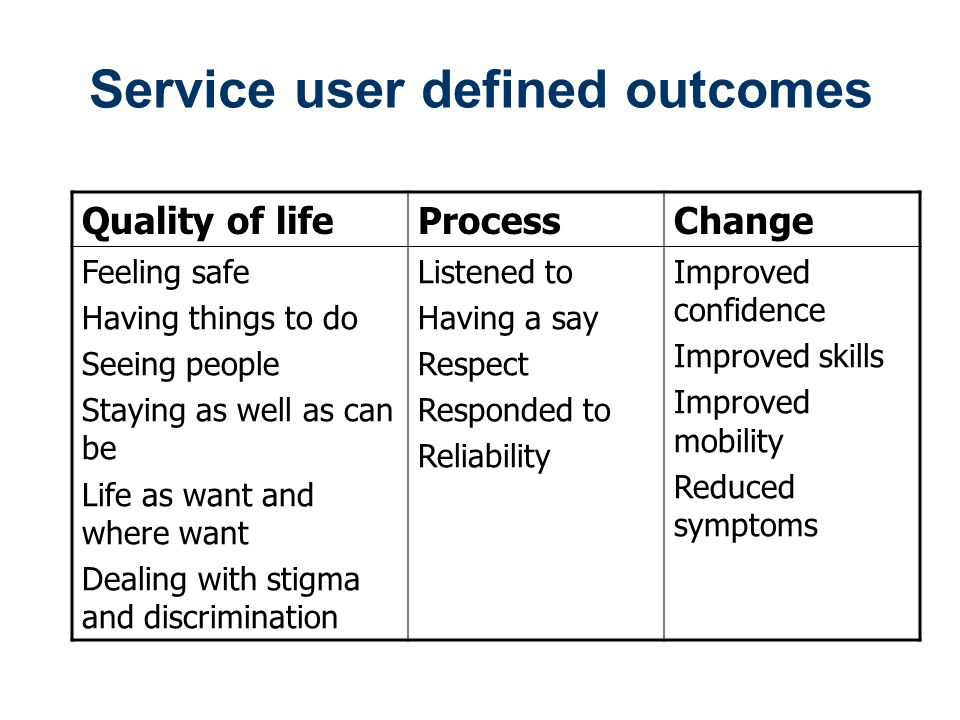 Service user defined outcomes Quality of lifeProcessChange Feeling safe Having things to do Seeing people Staying as well as can be Life as want and where want Dealing with stigma and discrimination Listened to Having a say Respect Responded to Reliability Improved confidence Improved skills Improved mobility Reduced symptoms