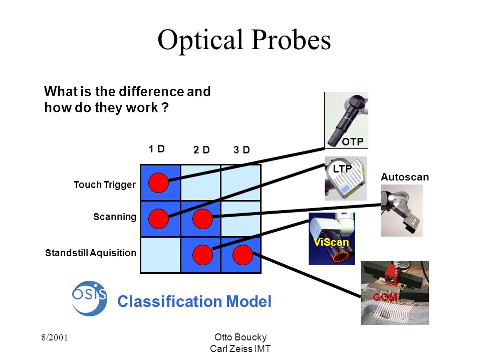 8/2001Otto Boucky Carl Zeiss IMT Optical Probes What is the difference and how do they work .