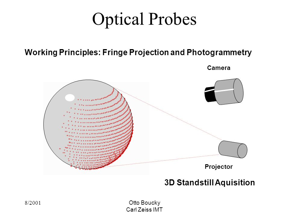 8/2001Otto Boucky Carl Zeiss IMT Optical Probes Working Principles: Fringe Projection and Photogrammetry Projector Camera 3D Standstill Aquisition
