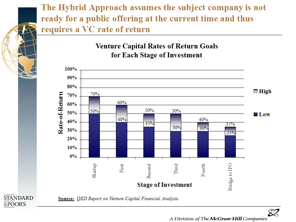 The Hybrid Approach assumes the subject company is not ready for a public offering at the current time and thus requires a VC rate of return 0% 10% 20% 30% 40% 50% 60% 70% 80% 90% 100% Startup First Second Third Fourth Bridge to IPO High Low Rate-of-Return 25% 35% 30% 40% 30% 50% 35% 50% 60% 70% 40% 50% Stage of Investment Venture Capital Rates of Return Goals for Each Stage of Investment Source: QED Report on Venture Capital Financial Analysis
