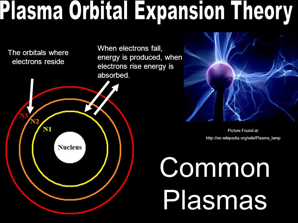 Picture Found at: http://en.wikipedia.org/wiki/Plasma_lamp The orbitals where electrons reside When electrons fall, energy is produced, when electrons rise energy is absorbed.