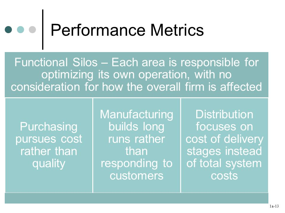 1a-13 Performance Metrics Functional Silos – Each area is responsible for optimizing its own operation, with no consideration for how the overall firm