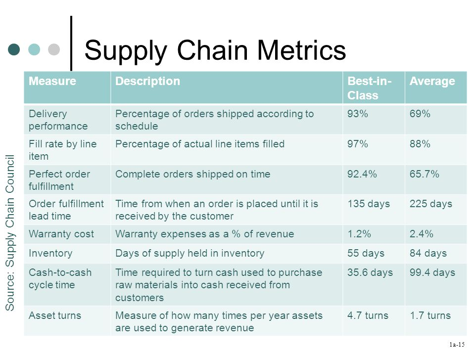 1a-15 Supply Chain Metrics Source: Supply Chain Council MeasureDescriptionBest-in- Class Average Delivery performance Percentage of orders shipped according to schedule 93%69% Fill rate by line item Percentage of actual line items filled97%88% Perfect order fulfillment Complete orders shipped on time92.4%65.7% Order fulfillment lead time Time from when an order is placed until it is received by the customer 135 days225 days Warranty costWarranty expenses as a % of revenue1.2%2.4% InventoryDays of supply held in inventory55 days84 days Cash-to-cash cycle time Time required to turn cash used to purchase raw materials into cash received from customers 35.6 days99.4 days Asset turnsMeasure of how many times per year assets are used to generate revenue 4.7 turns1.7 turns