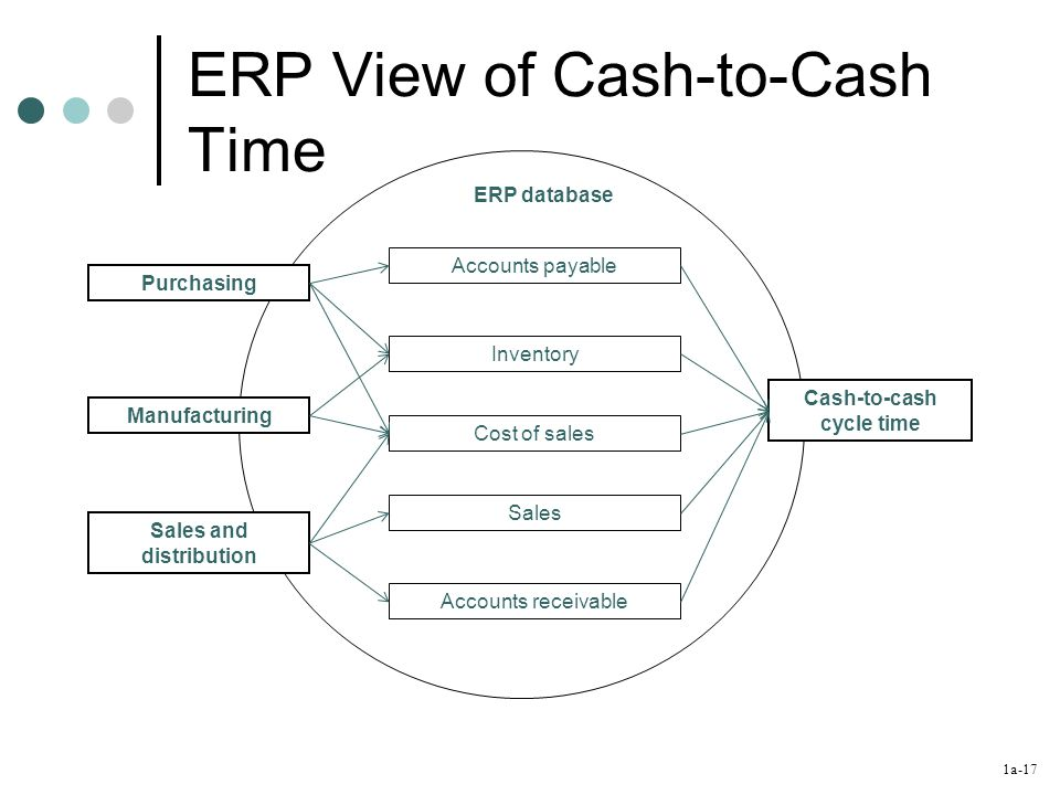 1a-17 ERP View of Cash-to-Cash Time ERP database Accounts payable Inventory Cost of sales Sales Accounts receivable Purchasing Manufacturing Sales and distribution Cash-to-cash cycle time