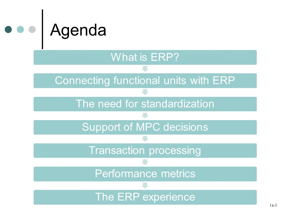 1a-3 Agenda What is ERP?Connecting functional units with ERPThe need for standardizationSupport of MPC decisionsTransaction processingPerformance metr