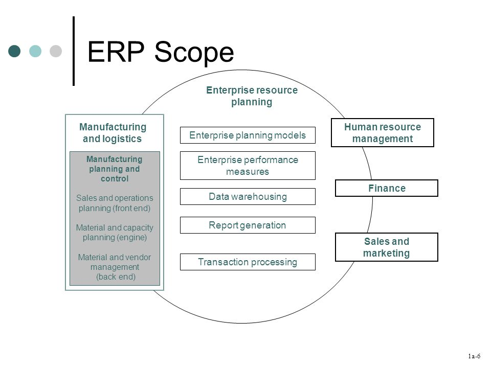 1a-6 ERP Scope Manufacturing and logistics Manufacturing planning and control Sales and operations planning (front end) Material and capacity planning (engine) Material and vendor management (back end) Enterprise resource planning Enterprise planning models Enterprise performance measures Data warehousing Report generation Transaction processing Human resource management Finance Sales and marketing