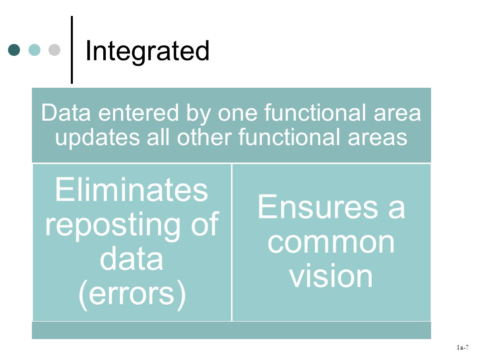 1a-7 Integrated Data entered by one functional area updates all other functional areas Eliminates reposting of data (errors) Ensures a common vision