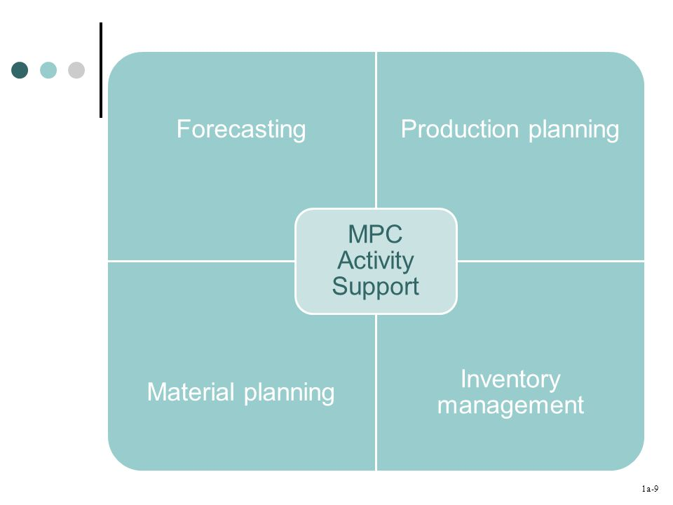 1a-9 ForecastingProduction planning Material planning Inventory management MPC Activity Support