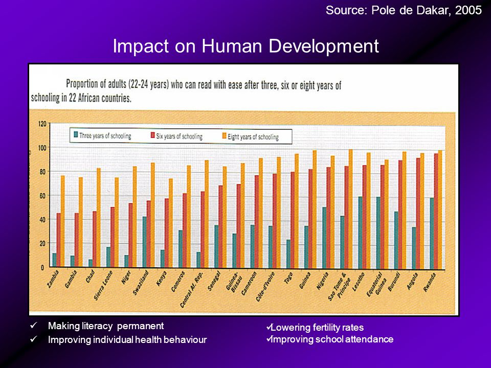 Impact on Human Development Making literacy permanent Improving individual health behaviour Lowering fertility rates Improving school attendance Source: Pole de Dakar, 2005